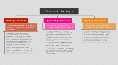 Mind Map: Differentiation for Short Story Unit