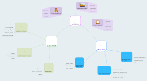 Mind Map: Software Administrativo