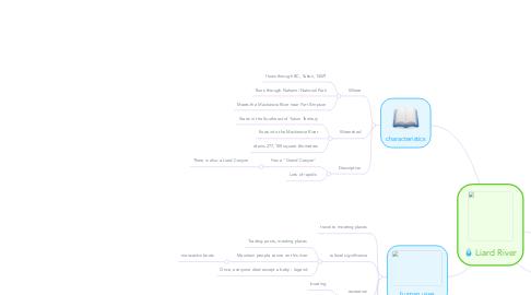 Mind Map: Liard River