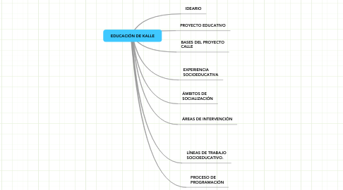 Mind Map: EDUCACIÓN DE KALLE