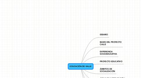 Mind Map: EDUCACIÓN DE KALLE
