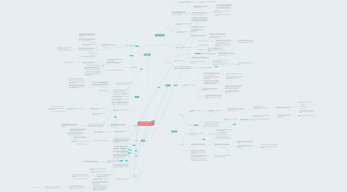 Mind Map: Discrimination in Canada throughout the 20th Century