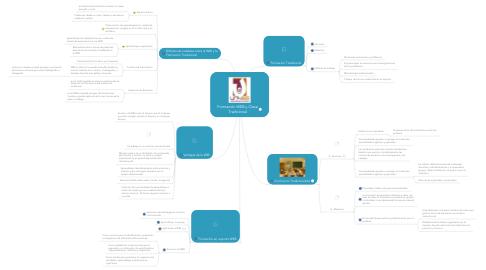 Mind Map: Formación WEB y Clase Tradicional