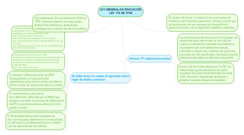 Mind Map: LEY GENERAL DE EDUCACIÓN LEY 115 DE 1994