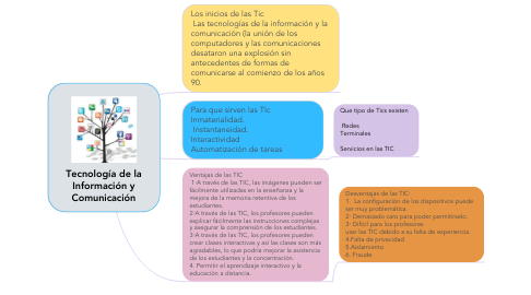 Mind Map: Tecnología de la Información y Comunicación