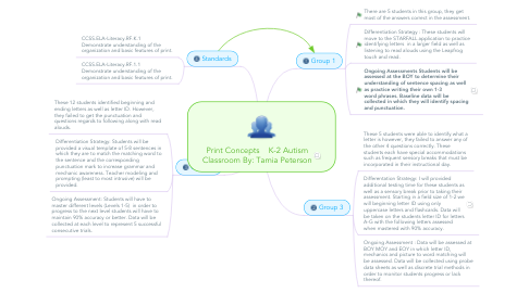 Mind Map: Print Concepts K-2 Autism Classroom By: Tamia Peterson