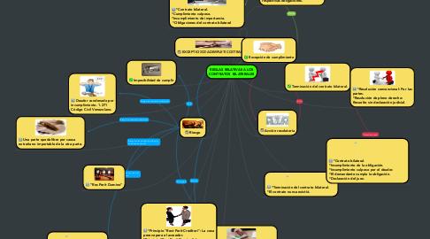 Mind Map: REGLAS RELATIVAS A LOS CONTRATOS BILATERALES