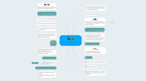 Mind Map: La Excepción del Contrato no Cumplido.