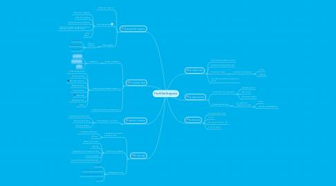 Mind Map: Perfil De Negocio