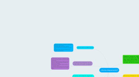 Mind Map: ¿Qué es diagramación?