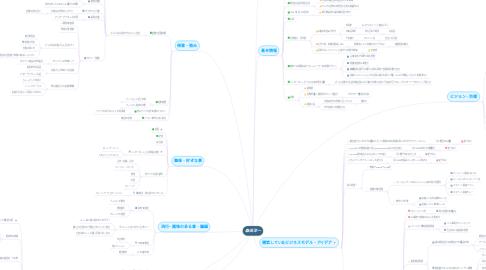 Mind Map: 森田洋一
