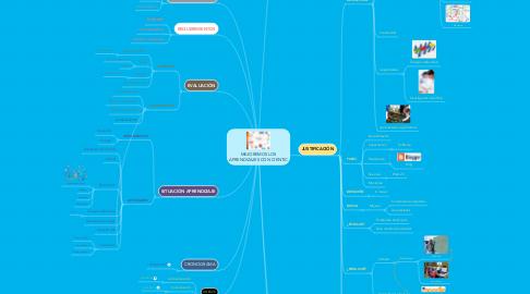Mind Map: MEJOREMOS LOS APRENDIZAJES CON CIENTIC