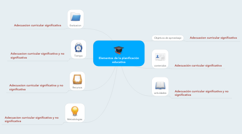 Mind Map: Elementos de la planificación educativa
