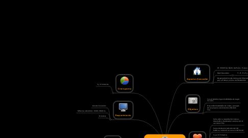 Mind Map: Mapas Conceptuales como Rutas de Avance