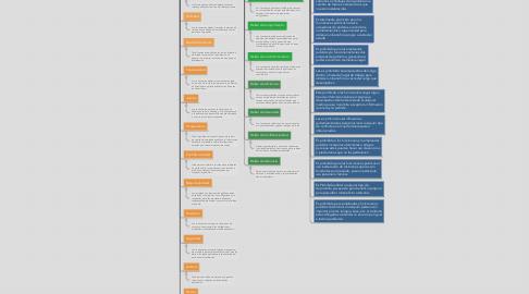 Mind Map: Empleados y funcionarios publicos