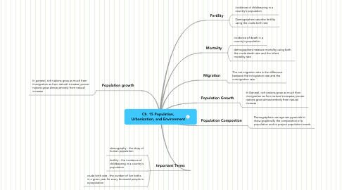 Mind Map: Ch. 15 Population, Urbanization, and Environment