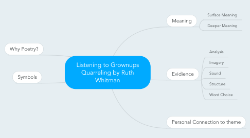 Mind Map: Listening to Grownups Quarreling by Ruth Whitman