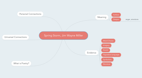 Mind Map: Spring Storm, Jim Wayne Miller