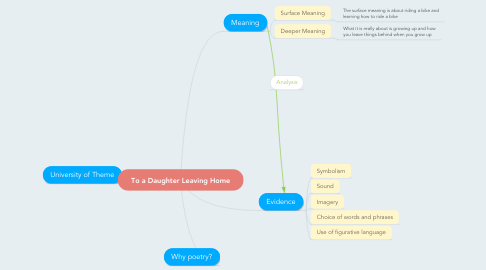 Mind Map: To a Daughter Leaving Home