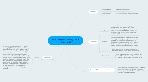 Mind Map: To a Daughter Leaving Home ~Linda Pastan