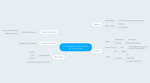 Mind Map: To a Daughter Leaving Home By Linda Pastan
