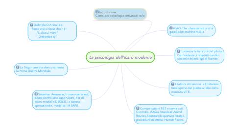Mind Map: La psicologia dell'Icaro moderno