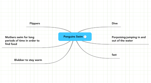 Mind Map: Penguins Swim