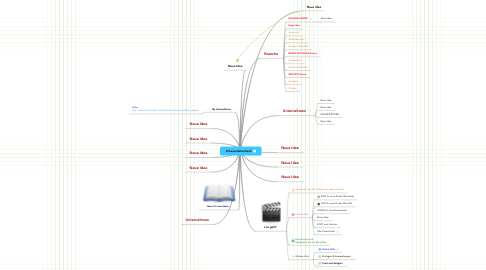 Mind Map: Wissensdatenbank