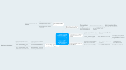 Mind Map: The future of Airport security will see several changes to include technology, personel management and quite possibly a changes in laws that govern security organization and procedures.
