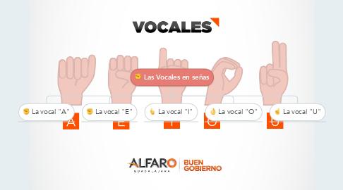 Mind Map: Las Vocales en señas