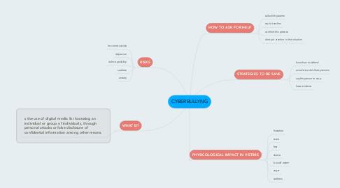 Mind Map: CYBERBULLYNG