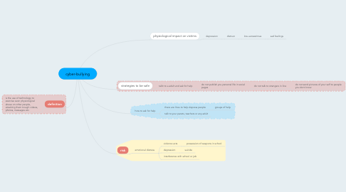 Mind Map: cyber-bullying