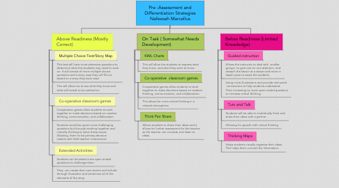 Mind Map: Pre -Assessment and Differentiation Strategies Nafeesah Marcellus