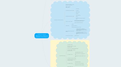 Mind Map: ТОГИС (Технологии образования в глобальном информационном обществе