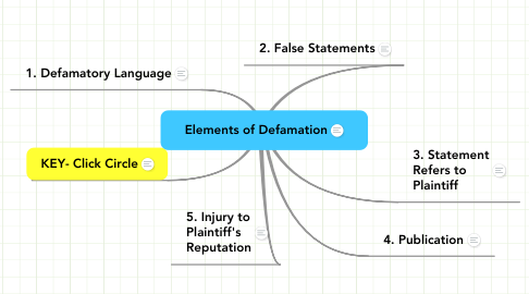 Mind Map: Elements of Defamation