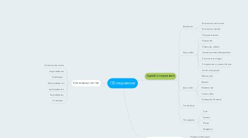 Mind Map: Обследование