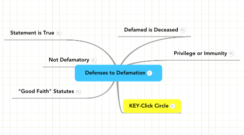 Mind Map: Defenses to Defamation