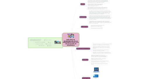 Mind Map: PROPUESTA DE INCORPORACIÓN DE LAS HERRAMIENTAS WEB 2.0 EN UNA SITUACIÓN DE APRENDIZAJE