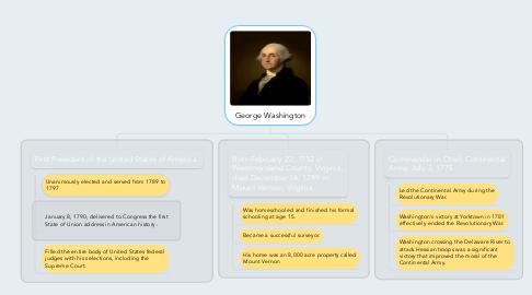 Mind Map: George Washington