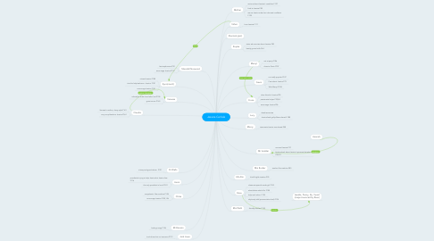 Mind Map: Jessica Carlisle