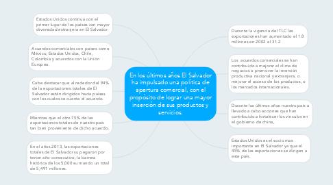Mind Map: En los últimos años El Salvador ha impulsado una política de apertura comercial, con el propósito de lograr una mayor inserción de sus productos y servicios.