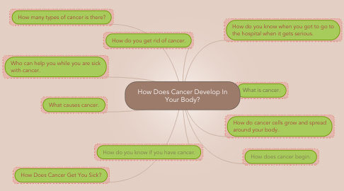 Mind Map: How Does Cancer Develop In Your Body?