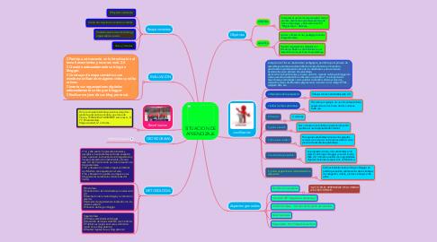 Mind Map: SITUACION DE APRENDIZAJE