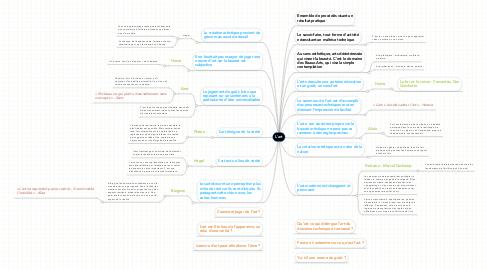 Mind Map: L'art