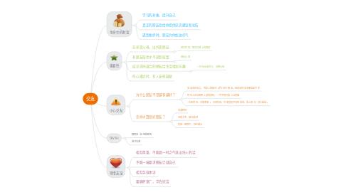 Mind Map: 交友