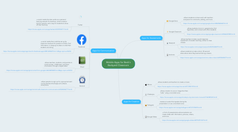 Mind Map: Mobile Apps for Beck's Backyard Classroom
