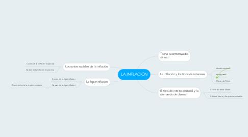Mind Map: LA INFLACIÓN