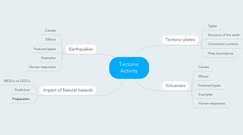 Mind Map: Tectonic Activity