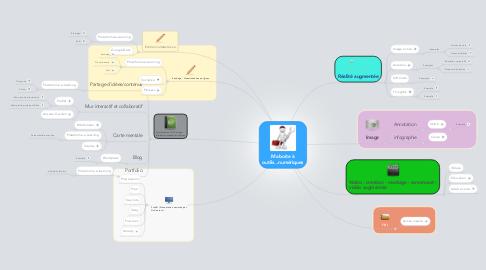 Mind Map: Ma boite à outils...numériques