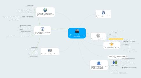 Mind Map: ДН компанії - Граноська Віктрорія